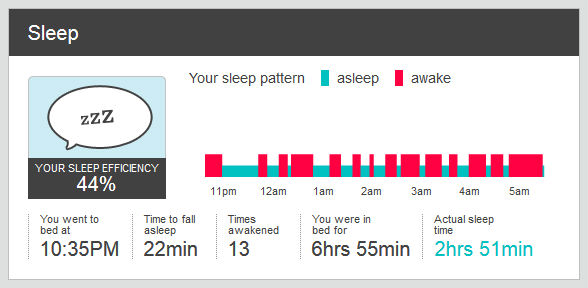 An example from my daily FitBit sleep log